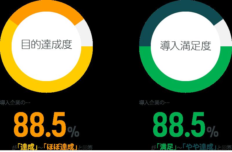 目的達成度:導入企業の…88.5%が「達成」~「ほぼ達成」と回答/導入満足度:導入企業の…88.5%が「達成」~「ほぼ達成」と回答